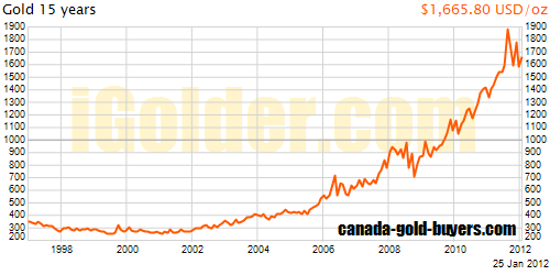 15 Year Gold Graph