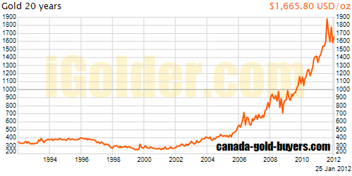 20 Year Gold Graph